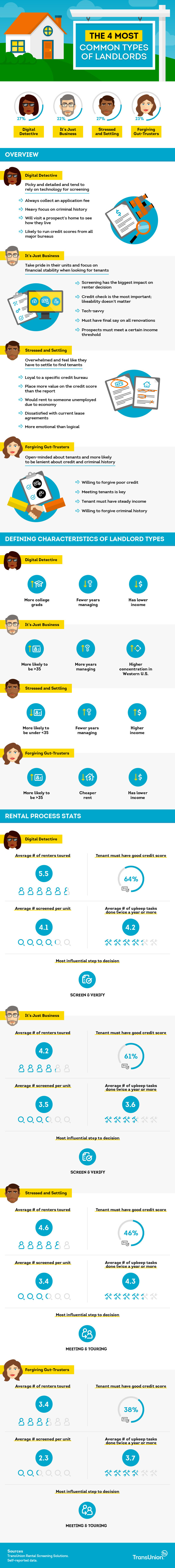 4 Common Types of Landlords TransUnion Research [INFOGRAPHIC] | SmartMove