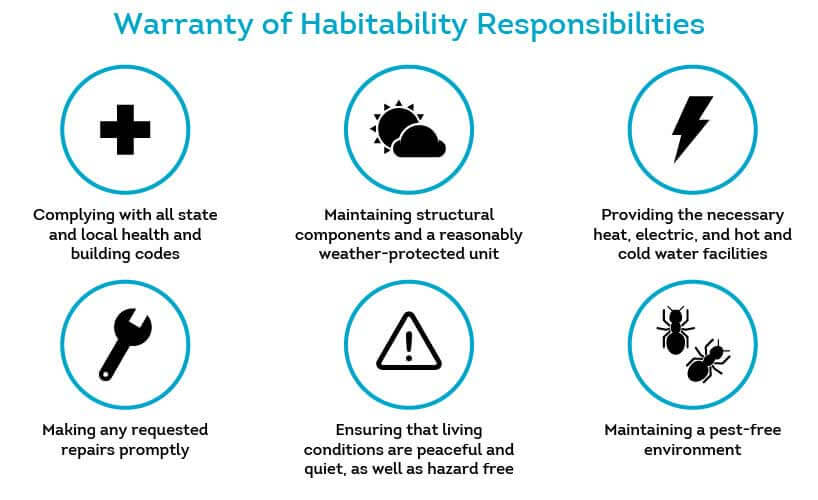 warranty of habitability requires that landlords keep their property fit to live in