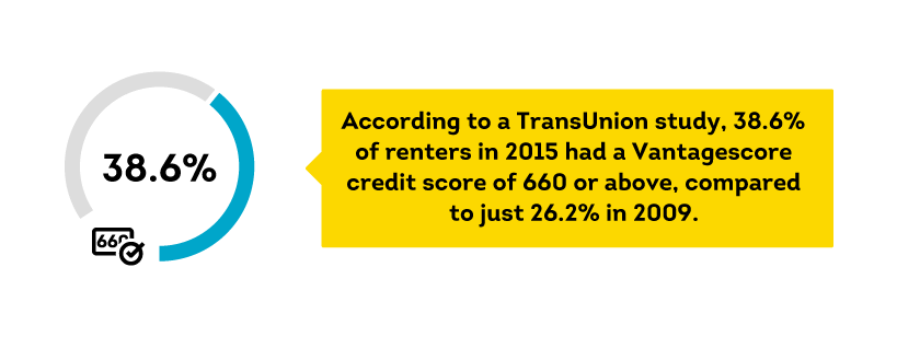 renter credit scores are improving since 2009