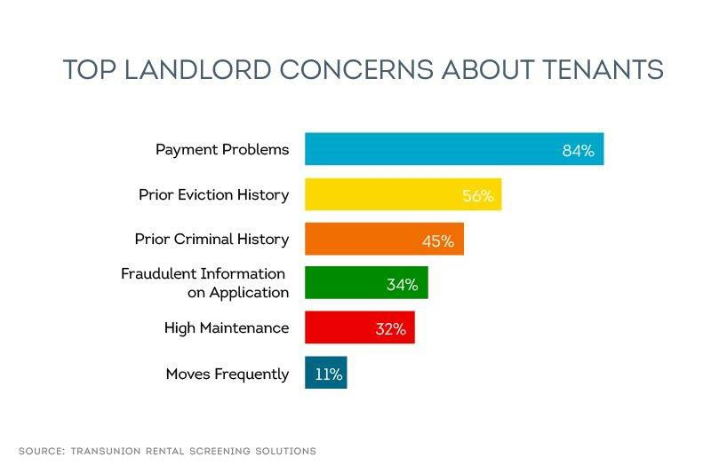 top landlord tenant concerns