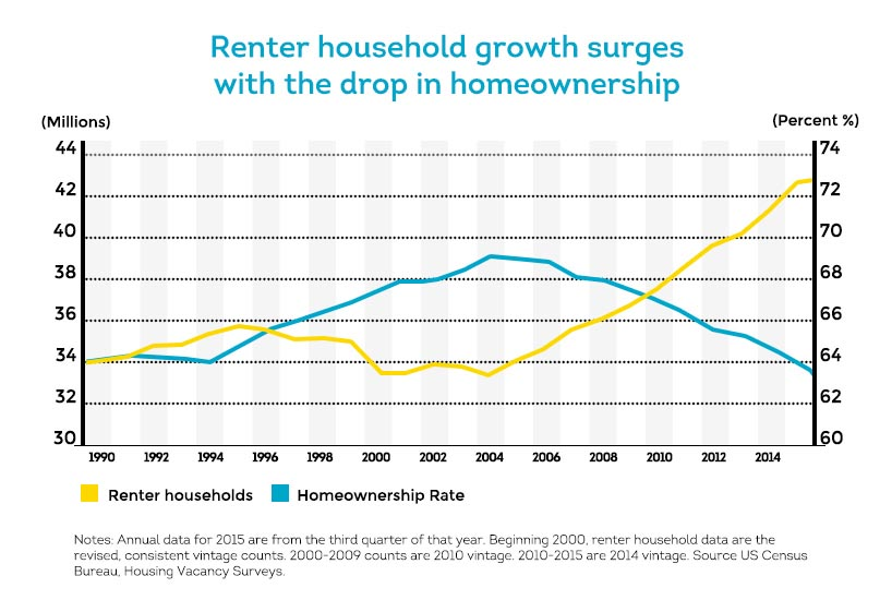 high percentage of renter households and low homeownership percentage